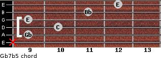 Gb7b5 for guitar on frets x, 9, 10, 9, 11, 12
