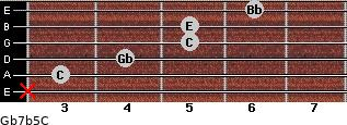 Gb7b5/C for guitar on frets x, 3, 4, 5, 5, 6