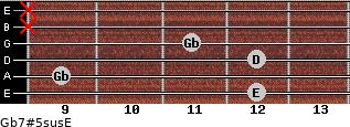 Gb7#5sus/E for guitar on frets 12, 9, 12, 11, x, x