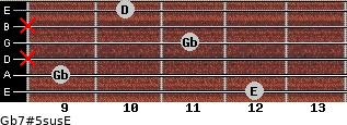 Gb7#5sus/E for guitar on frets 12, 9, x, 11, x, 10