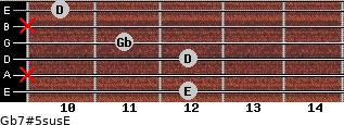 Gb7#5sus/E for guitar on frets 12, x, 12, 11, x, 10