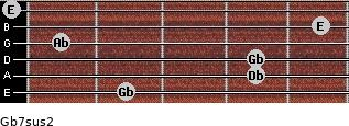 Gb7sus2 for guitar on frets 2, 4, 4, 1, 5, 0