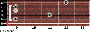Gb7sus2 for guitar on frets x, 9, 11, 9, 9, 12