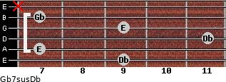 Gb7sus/Db for guitar on frets 9, 7, 11, 9, 7, x