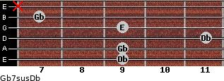 Gb7sus/Db for guitar on frets 9, 9, 11, 9, 7, x