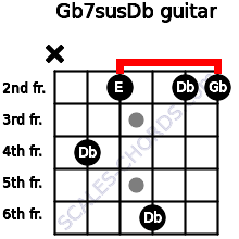 Gb7sus/Db for guitar on frets x, 4, 2, 6, 2, 2