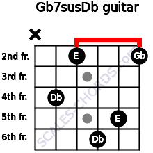 Gb7sus/Db for guitar on frets x, 4, 2, 6, 5, 2