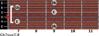 Gb7sus/C# for guitar on frets 9, 7, x, 9, 7, 9