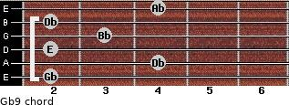 Gb9 for guitar on frets 2, 4, 2, 3, 2, 4