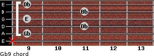 Gb9 for guitar on frets x, 9, 11, 9, 11, 9