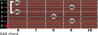 Gb9 for guitar on frets x, 9, 8, 6, 9, 6