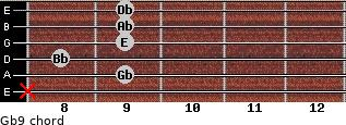 Gb9 for guitar on frets x, 9, 8, 9, 9, 9