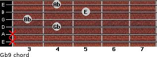 Gb9 for guitar on frets x, x, 4, 3, 5, 4