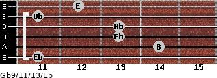 Gb9/11/13/Eb for guitar on frets 11, 14, 13, 13, 11, 12