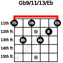 Gb9/11/13/Eb for guitar on frets 11, 13, 11, 13, 12, 11