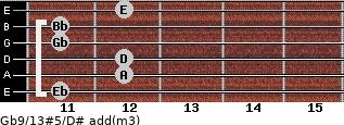 Gb9/13#5/D# add(m3) guitar chord