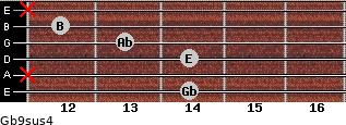 Gb9sus4 for guitar on frets 14, x, 14, 13, 12, x