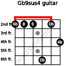 Gb9sus4 for guitar on frets 2, 2, 2, 6, 2, 4