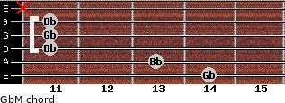 GbM for guitar on frets 14, 13, 11, 11, 11, x