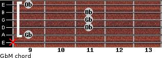 GbM for guitar on frets x, 9, 11, 11, 11, 9