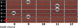 GbM for guitar on frets x, 9, 8, 11, 11, 9