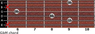 GbM for guitar on frets x, 9, 8, 6, x, 9