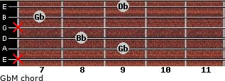 GbM for guitar on frets x, 9, 8, x, 7, 9