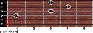 GbM for guitar on frets x, x, 4, 6, 7, 6