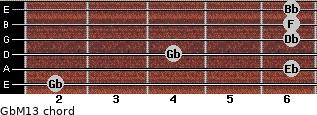 GbM13 for guitar on frets 2, 6, 4, 6, 6, 6