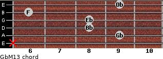 GbM13 for guitar on frets x, 9, 8, 8, 6, 9