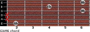 GbM6 for guitar on frets 2, x, x, 6, 4, 6