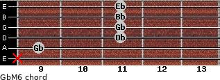 GbM6 for guitar on frets x, 9, 11, 11, 11, 11