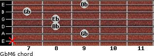 GbM6 for guitar on frets x, 9, 8, 8, 7, 9