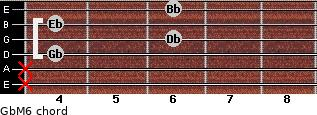 GbM6 for guitar on frets x, x, 4, 6, 4, 6
