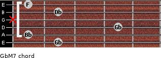 GbM7 for guitar on frets 2, 1, 4, x, 2, 1
