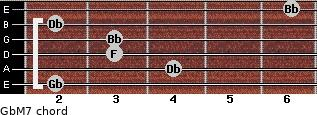 GbM7 for guitar on frets 2, 4, 3, 3, 2, 6