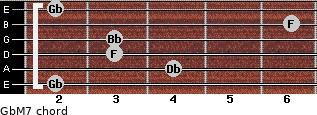 GbM7 for guitar on frets 2, 4, 3, 3, 6, 2