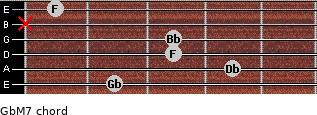 GbM7 for guitar on frets 2, 4, 3, 3, x, 1
