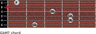 GbM7 for guitar on frets 2, 4, 4, 3, x, 1