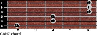 GbM7 for guitar on frets 2, 4, 4, 6, 6, 6