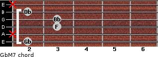 GbM7 for guitar on frets 2, x, 3, 3, 2, x