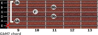 GbM7 for guitar on frets x, 9, 11, 10, 11, 9