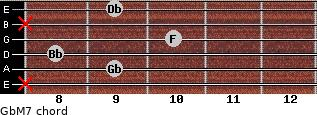 GbM7 for guitar on frets x, 9, 8, 10, x, 9