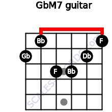GbM7 for guitar on frets 2, 1, 3, 3, 2, 1