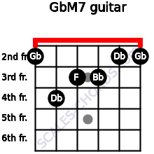 GbM7 for guitar on frets 2, 4, 3, 3, 2, 2