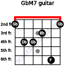 GbM7 for guitar on frets 2, 4, 4, 3, 6, 2