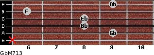 GbM7/13 for guitar on frets x, 9, 8, 8, 6, 9
