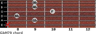 GbM7/9 for guitar on frets x, 9, 8, 10, 9, 9