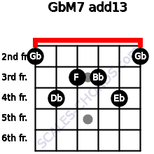 GbM7(add13) for guitar on frets 2, 4, 3, 3, 4, 2