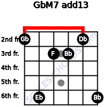 GbM7(add13) for guitar on frets 2, 6, 3, 3, 2, 6